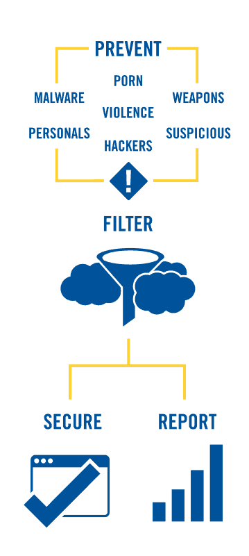 Ena Websafe Diagram